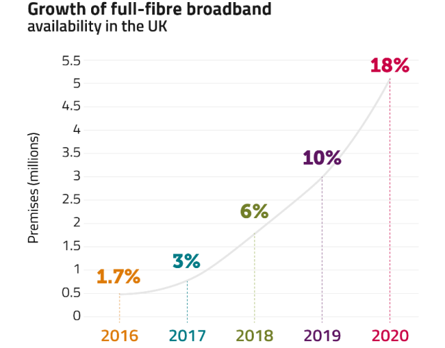 Fibre broadband growth in UK in 2020