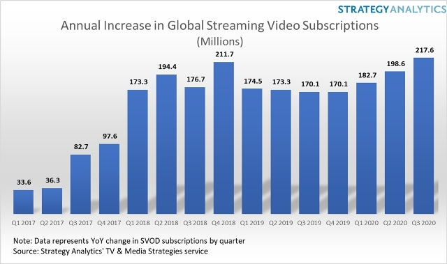 Global Streaming Video Subscriptions