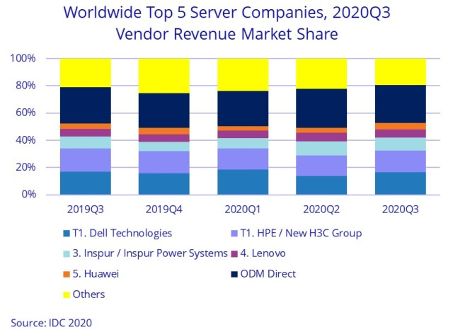 Leading server suppliers Q3 2020