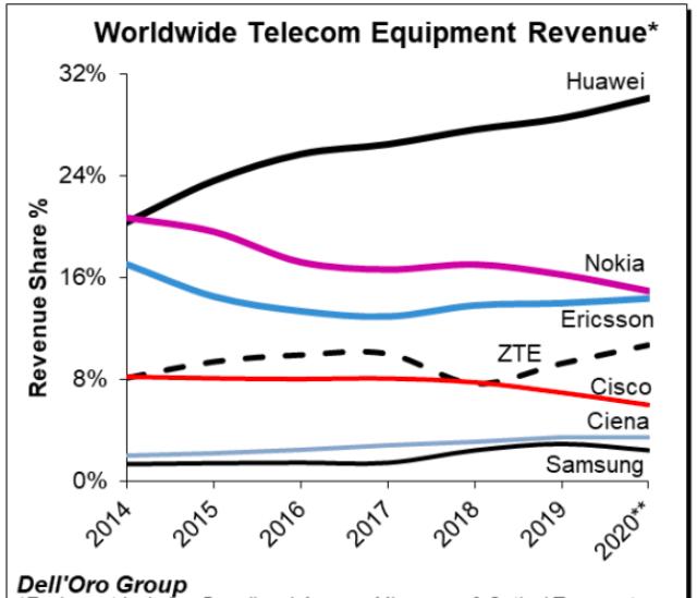Share of telecom netwok vendors in 2020