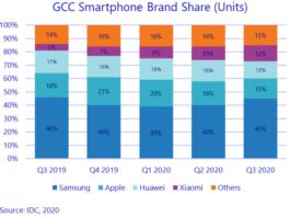 Smartphone share in Gulf regiion