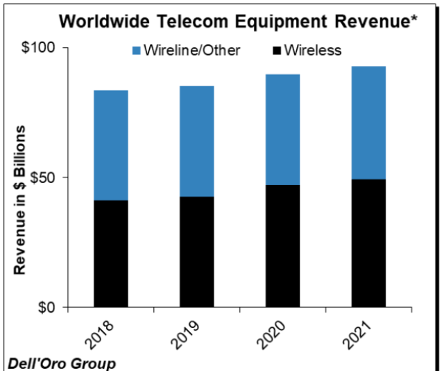 Telecom equipment revenue in 2020