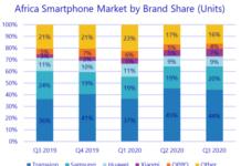 Top smartphone brands in Africa Q3 2020