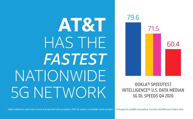 AT&T 5G speed in 2020