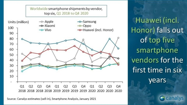 Apple smartphone share in Q4 2020