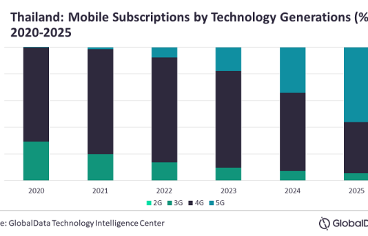 Forecast on mobile services revenue in Thailand