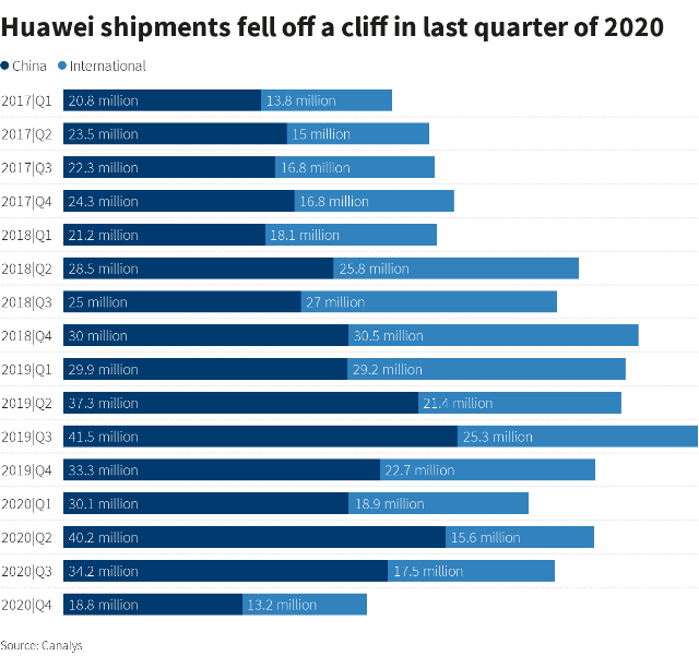 Huawei smartphone business nosedives