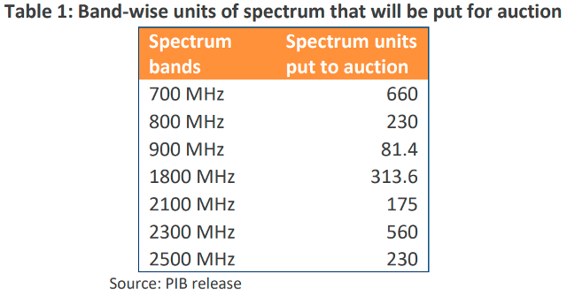 India Spectrum auction in March 2021