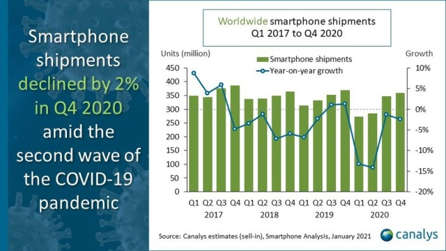 Q4 2020 global smartphone market