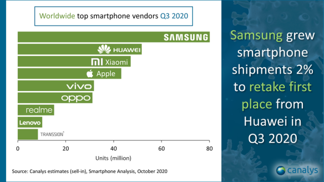 Samsung smartphone share in Q3 2020