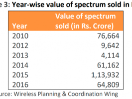 Spectrum auctions in recent years in India