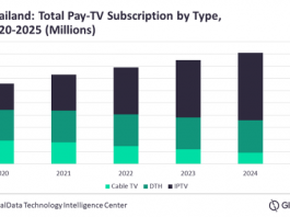 Thailand pay-TV market forecast