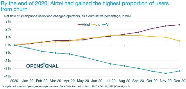 Airtel customer addition in 2020