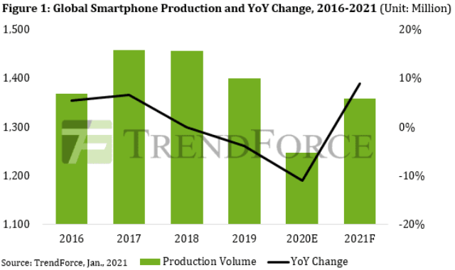 Global smartphone production forecast for 2021