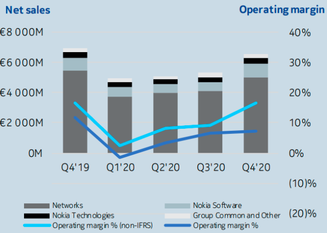 Nokia sales in 2019 and 2020