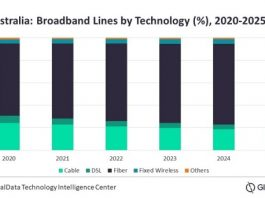 Broadband market forecast for Australia