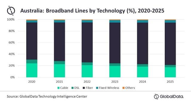 Broadband market forecast for Australia