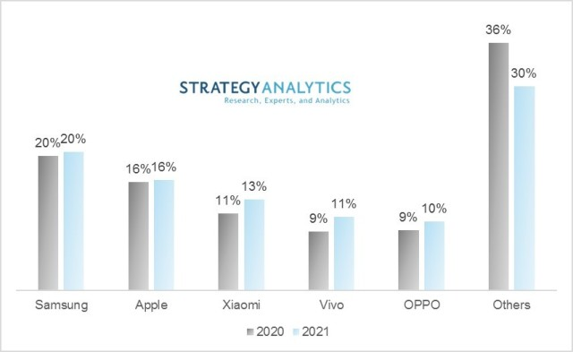 Forecast on smartphone suppliers in 2020