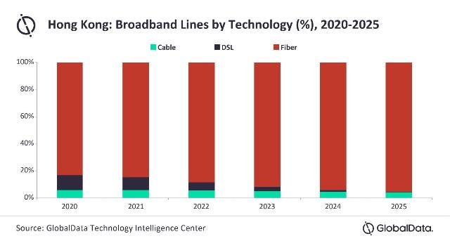 Hong Kong broadband market forecast