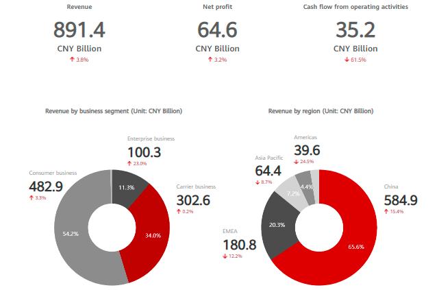Huawei revenue in 2020