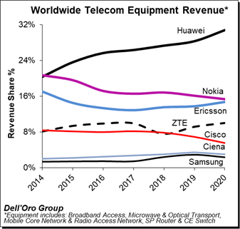 Huawei share in telecom network market in 2020