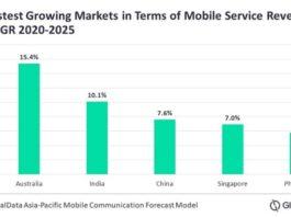 Main telecom markets in Asia Pacific