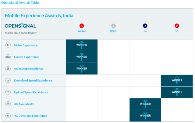 Opensignal India report March 2021