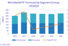 PC business forecast for 2021-2025