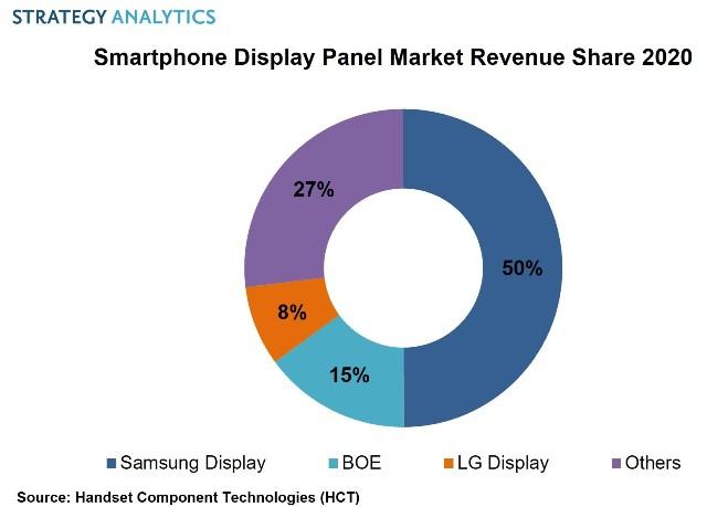 Smartphone display panel market revenue 2020