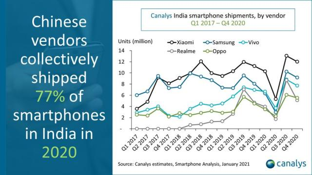 Vivo India smartphone share in 2020