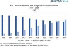 Consumer spending on video streaming