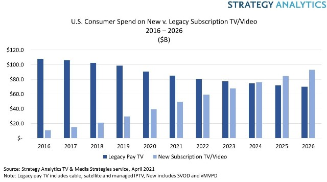 Consumer spending on video streaming