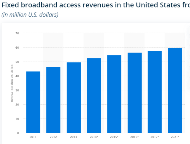 Fixed broadband revenue chart