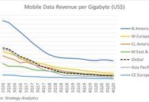 Mobile data rvenue per Gigabyte