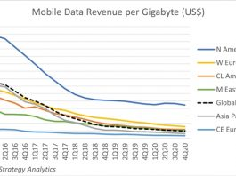 Mobile data rvenue per Gigabyte