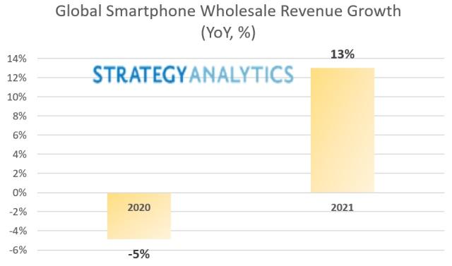 Smartphone revenue growth in 2021