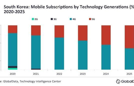 South Korea mobile revenue forecast