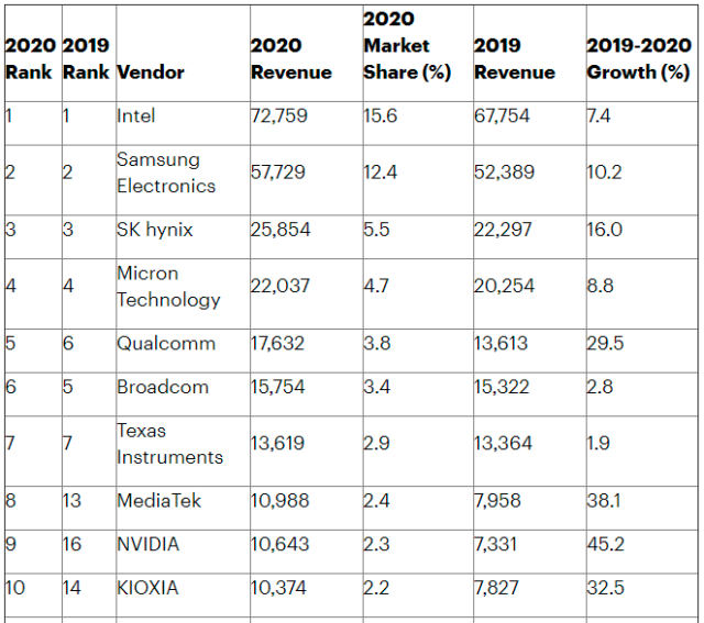 Top semiconductor companies 2020