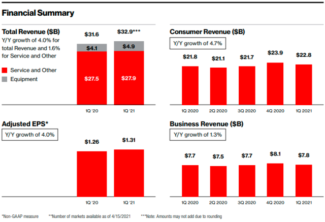 Verizon financial performance in Q1 2021