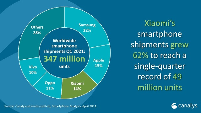 smartphone share in Q1 2021