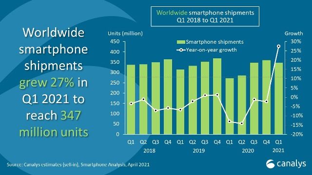 Smartphone shipments surge 27% to 347 million in Q1 2021