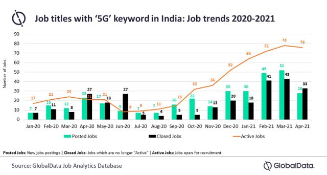 5G job in India