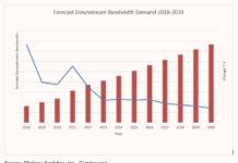 Forecast Bandwidth Demand 2018-2030