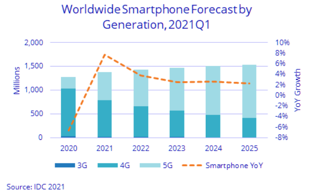 Forecast on 5G smartphone business for 2021
