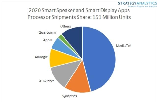 MediaTek share in Smart Speaker market
