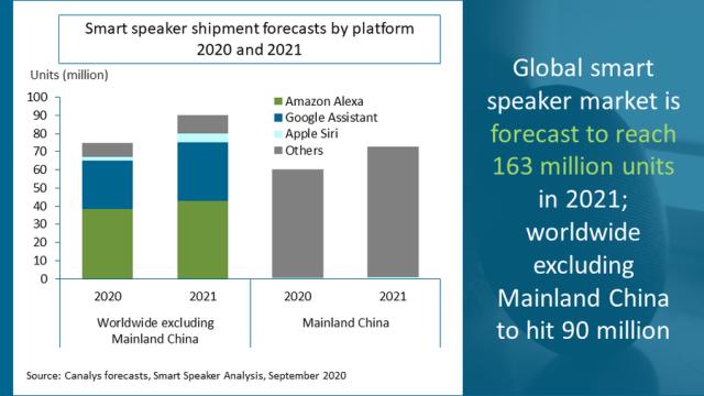 Smart speaker market forecast