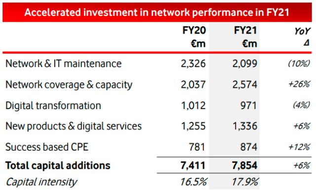 Vodafone Capex in fiscal 2020-21