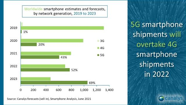 5G and 4G smartphone forecast for 2021