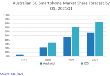 Australia 5G smartphone forecast