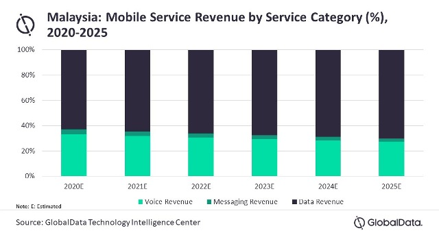 Forecast on mobile service revenues in Malaysia